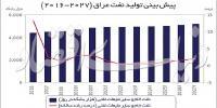 راز سبقت نفتی عراق از ایران| بغداد چگونه دومین تولید کننده اوپک شد؟