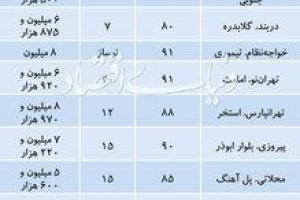 نرخ آپارتمانهای ارزان در شهر تهران