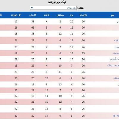 جدول لیگ برتر با جهش بلند استقلال تا رده دوم